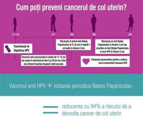 prevenire-cancer-de-col-uterin